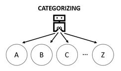categorizing-diagram