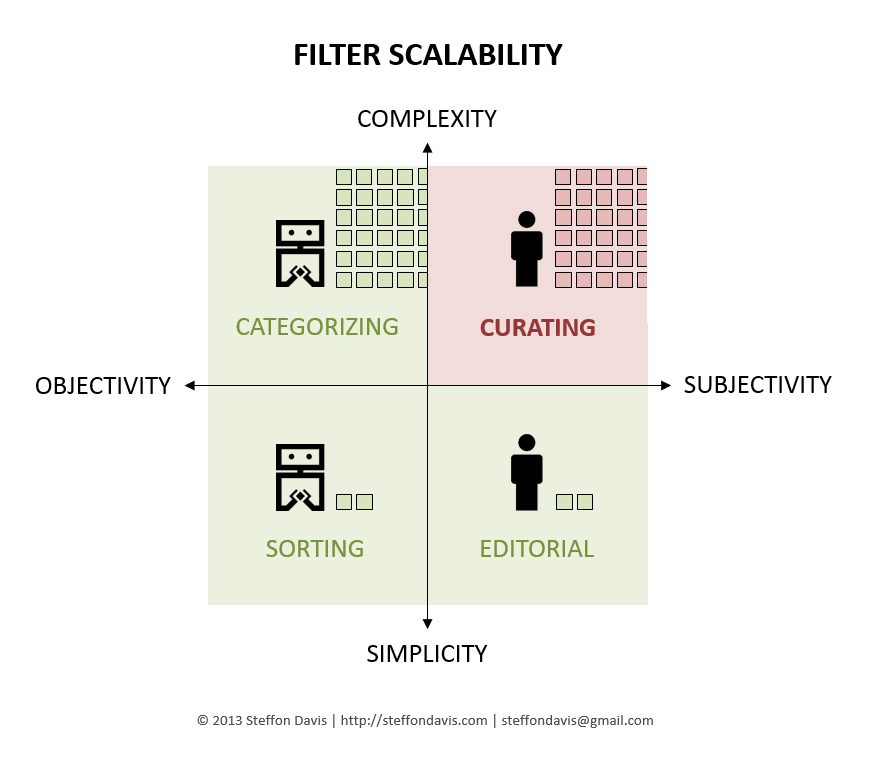 Filter-Scalability-Scaling-Curation
