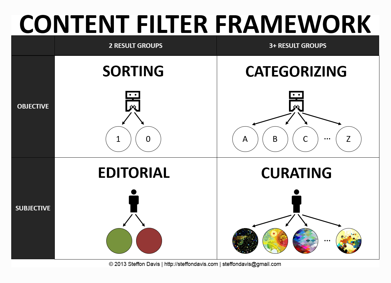 content-filter-framework-diagram